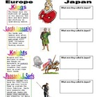 Feudalism Hierarchy - Comparing Medieval Japan &amp; Europe (w