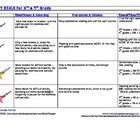 Fluency Scale Rubric w/ Color/Star Levels (Leveled 1 to 4)
