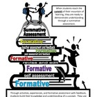 Formative and Summative Assessment Examples and Graphic- 2