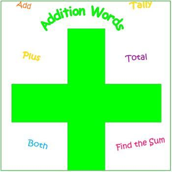 Free Addition Words