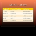 "French Les adverbes ""-ment"" - How to form adverbs"