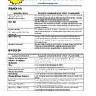 Fun ACT Prep: Common Core Sections Chart