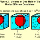 Gas Laws Powerpoint Package: Complete with Examples