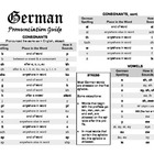 German Pronunciation Guide - Free!
