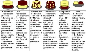 Government - Cake Federalism - Bill Burton