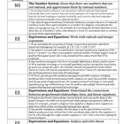 Grade 8 Math Common Core Content Standards Checklist