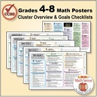 Grades 4-8 Common Core Math Standards Posters ~ CCSS Overv