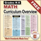 Grades K-8 Common Core Math Stardards Color-Coded Overview Poster