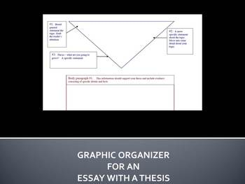 Graphic organizer for an essay with a thesis