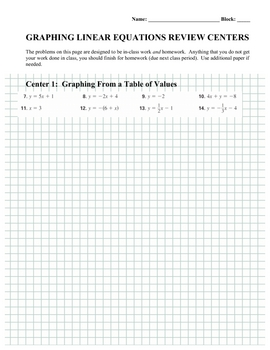Graphing Linear Equations CENTERS Activity - Algebra
