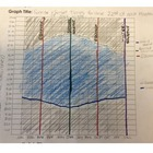 Graphing Practice: Sunrise and Sunset Times