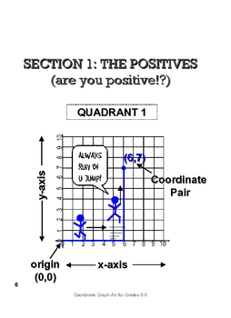 Graphing in Quadrant 1 of the Cartesian Coordinate Plane