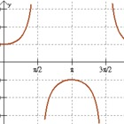 Graphing the Secant Function