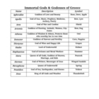 Greek Gods and Godesses chart