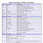 Greek and Latin Chart: Prefixes, Suffixes, Roots