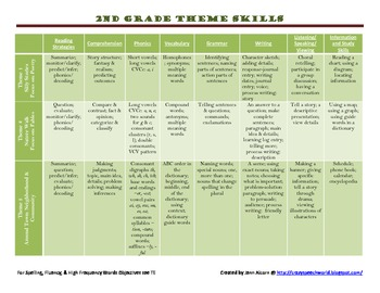 HM 2nd Grade Reading Theme Skills Cheat Sheet