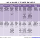 HM 3rd Grade Reading Theme Skills Cheat Sheet
