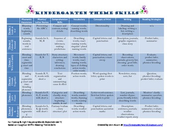 HM Kindergarten Reading Theme Skills Cheat Sheet
