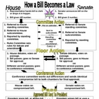 How A Bill Becomes A Law - HABBAL - CLOZED notes/ graphic