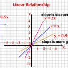 How to Build Graphs? 3 types of Mathematical Relationships.