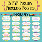 IB PYP Inquiry Process Poster International