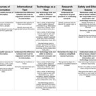 Informational Technology NC Essential Standards - Vertical