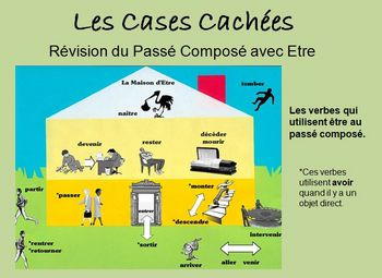 Interactive Activity:  French Passe Compose w/ Etre (Powerpoint)