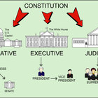 Intro to Branches of Government