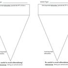 Inverted Pyramid Graphic Organizer for Junior High Journalism
