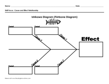 Ishikawa Diagram (Fish Bone Diagram)