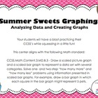 "July ""Summer Sweets"" Graphing - Analyzing Data/Creating Ba"