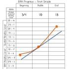 K-3 DRA Individual Student Graphs