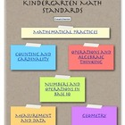 Kindergarten CC Math Assessment Guide