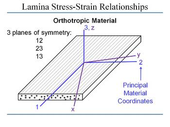 Lamina Stress-Strain Relationships