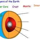 Layers of the Earth - Short Lesson Presentation, 1 Interac