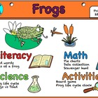 Lets look at frogs