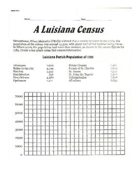 Luisiana Census