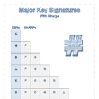 MUSIC: Key Signature Charts