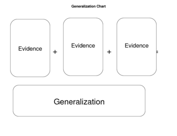 Making Generalizations: Graphic Organizer Chart