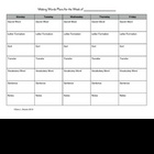 Making Words Lesson Plan Sheet and Closure Worksheet: Primary