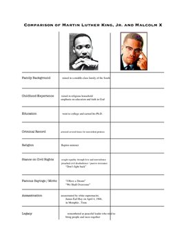 Malcolm X vs. Martin Luther King, Jr. Comparison Chart and