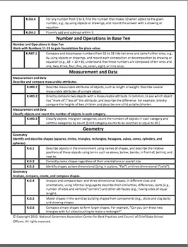 Math Common Core Checklist and Planning Template for K (PD