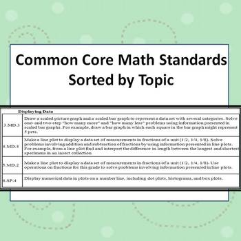 Math Common Core State Standards  Sorted by Topic