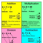 Math Computation Vocabulary Mini Poster
