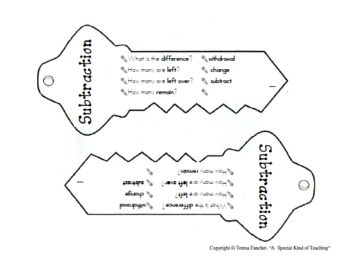 Math Operations Key Chain: Problem Solving Tool