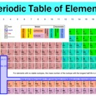 Matter & the Periodic Table Layered Curriculum