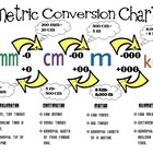 Metric Length Conversion with Poster
