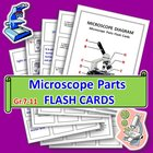 Microscope Parts - Flash Cards