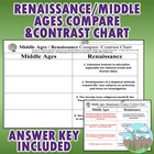 Middle Ages and Renaissance Compare & Contrast Completion Chart