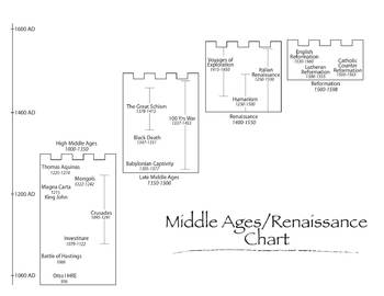 Middle Ages/Renaissance Time Chart